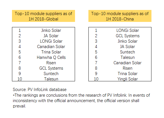 Top 5 Solar Module Suppliers Shipped 20gw In First Half Of